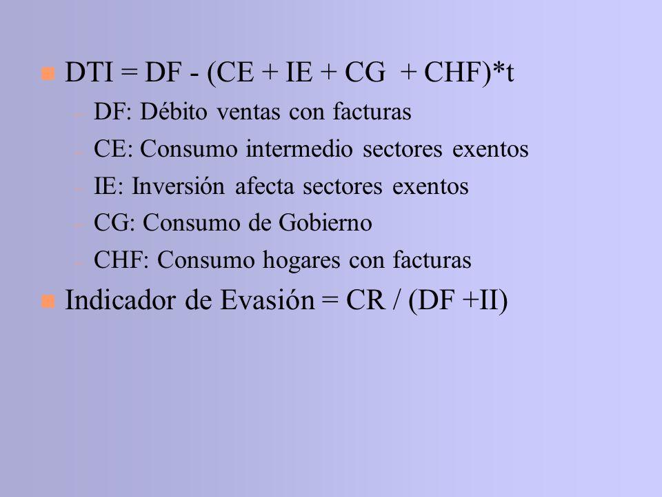 n DTI = DF - (CE + IE + CG + CHF)*t – DF: Débito ventas con facturas – CE: Consumo intermedio sectores exentos – IE: Inversión afecta sectores exentos