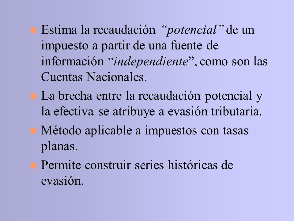4 Se estima a partir del Excedente de Explotación de CN 4 Metodología 4 Determinar en el Resultado Tributario Teórico de las empresas.