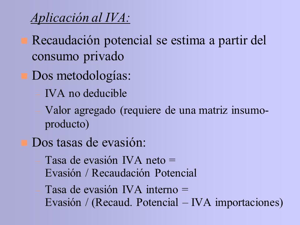 Aplicación al IVA: n Recaudación potencial se estima a partir del consumo privado n Dos metodologías: – IVA no deducible – Valor agregado (requiere de