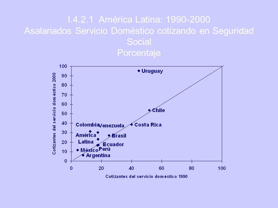 I.4.2.1 América Latina: 1990-2000 Asalariados Servicio Doméstico cotizando en Seguridad Social Porcentaje