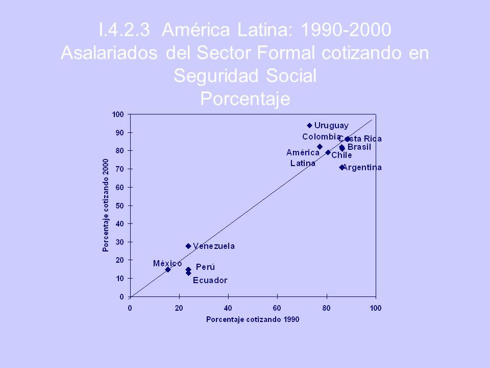 I.4.2.3 América Latina: 1990-2000 Asalariados del Sector Formal cotizando en Seguridad Social Porcentaje