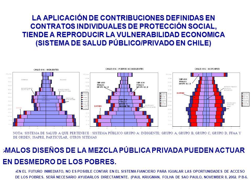 LA APLICACIÓN DE CONTRIBUCIONES DEFINIDAS EN CONTRATOS INDIVIDUALES DE PROTECCIÓN SOCIAL, TIENDE A REPRODUCIR LA VULNERABILIDAD ECONOMICA (SISTEMA DE