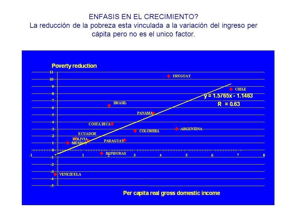 ENFASIS EN EL CRECIMIENTO? La reducción de la pobreza esta vinculada a la variación del ingreso per cápita pero no es el unico factor.