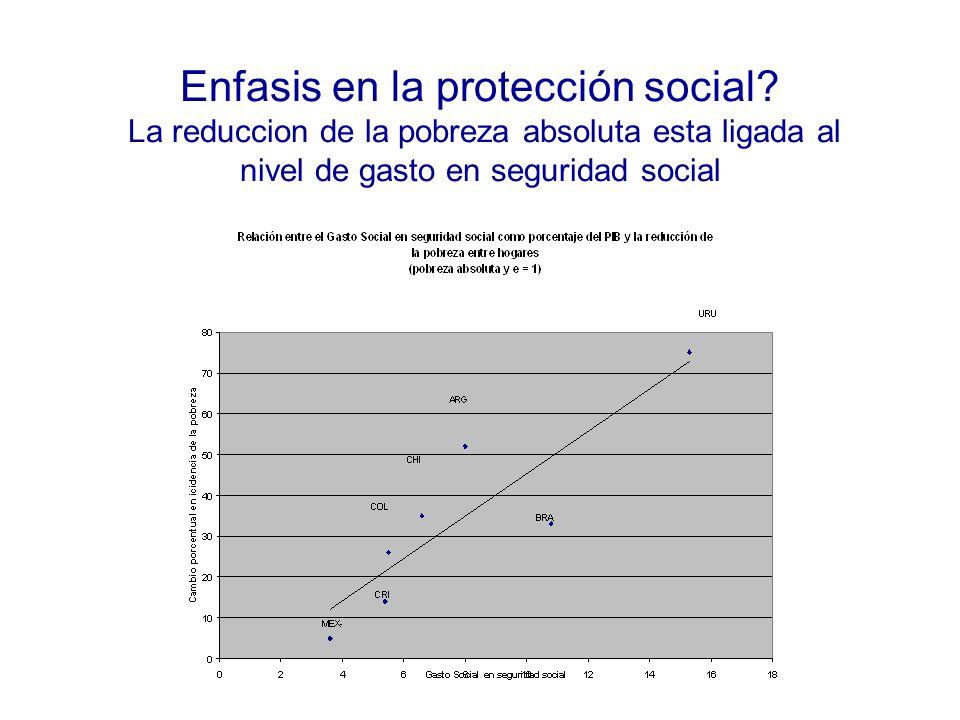 Enfasis en la protección social? La reduccion de la pobreza absoluta esta ligada al nivel de gasto en seguridad social
