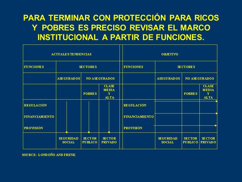 PARA TERMINAR CON PROTECCIÓN PARA RICOS Y POBRES ES PRECISO REVISAR EL MARCO INSTITUCIONAL A PARTIR DE FUNCIONES.