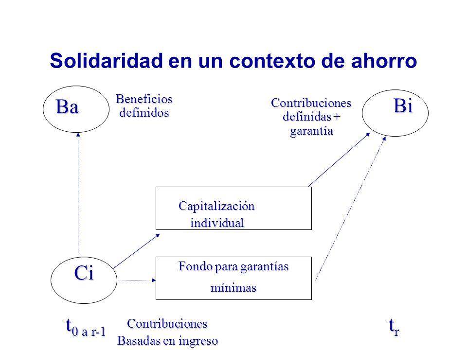 Solidaridad en un contexto de ahorro Capitalizaciónindividual Ci Bi Ba t 0 a r-1 t 0 a r-1 t r t r Fondo para garantías mínimas Contribuciones Basadas