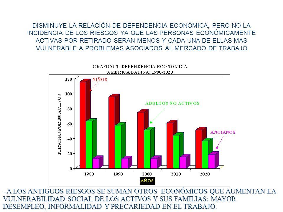 DISMINUYE LA RELACIÓN DE DEPENDENCIA ECONÓMICA, PERO NO LA INCIDENCIA DE LOS RIESGOS YA QUE LAS PERSONAS ECONÓMICAMENTE ACTIVAS POR RETIRADO SERAN MEN