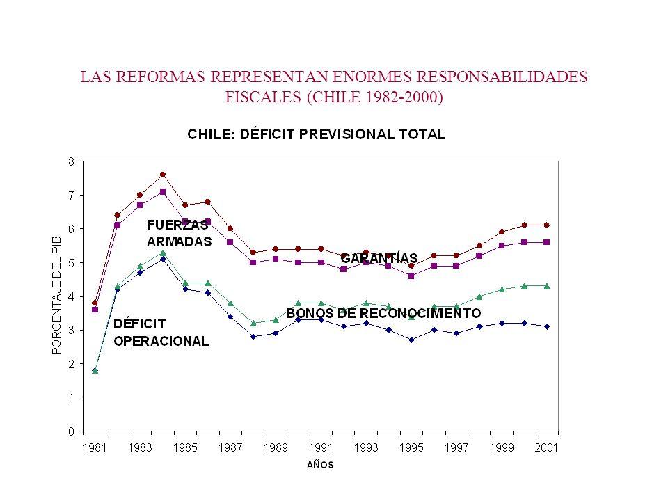 LAS REFORMAS REPRESENTAN ENORMES RESPONSABILIDADES FISCALES (CHILE 1982-2000)