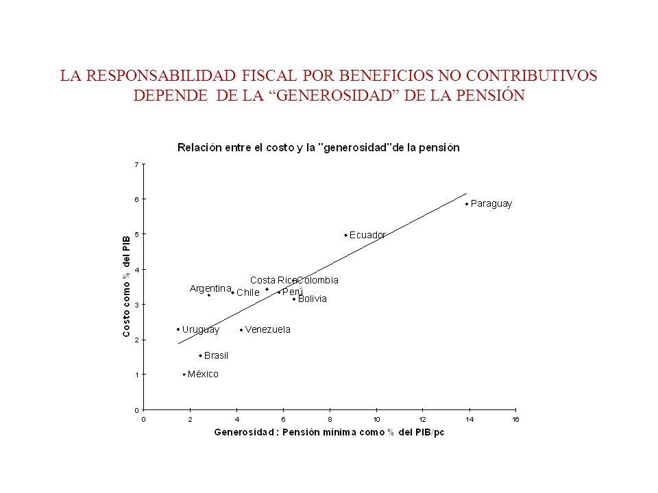 LA RESPONSABILIDAD FISCAL POR BENEFICIOS NO CONTRIBUTIVOS DEPENDE DE LA GENEROSIDAD DE LA PENSIÓN