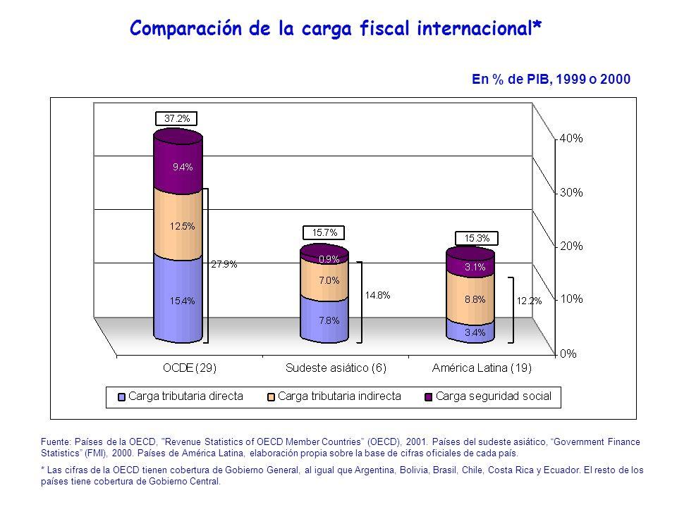 Comparación de la carga fiscal internacional* Fuente: Países de la OECD,
