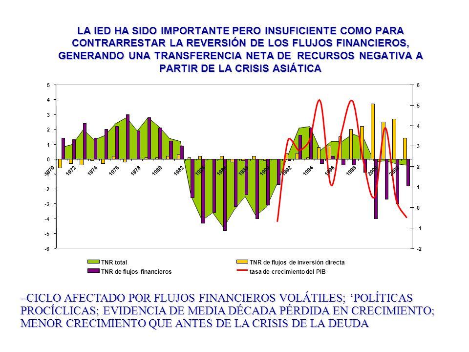 EL ÉNFASIS EN LA ESTABILIDAD DE PRECIOS Y LA DISCIPLINA FISCAL DESCUIDÓ OTRAS VARIABLES REALES INVERSIÓN REAL COMO PORCENTAJE DEL PIB –EN LO PRINCIPAL LA INVERSIÓN NO HA RECUPERADO NIVELES PRE CRISIS, TAMPOCO LO HAN HECHO LAS TASAS DE CRECIMIENTO, LAS MANUFACTURAS SON INTENSIVAS EN INSUMOS IMPORTADOS, Y/O LAS EXPORTACIONES SIGUEN ESPECIALIZADAS EN RECURSOS NATURALES Y SU ELABORACIÓN DESTINADAS A MERCADOS POCO DINÁMICOS Y COMPETITIVOS.