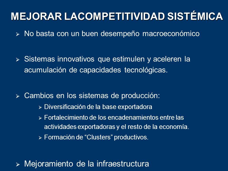 MEJORAR LACOMPETITIVIDAD SISTÉMICA No basta con un buen desempeño macroeconómico Sistemas innovativos que estimulen y aceleren la acumulación de capac