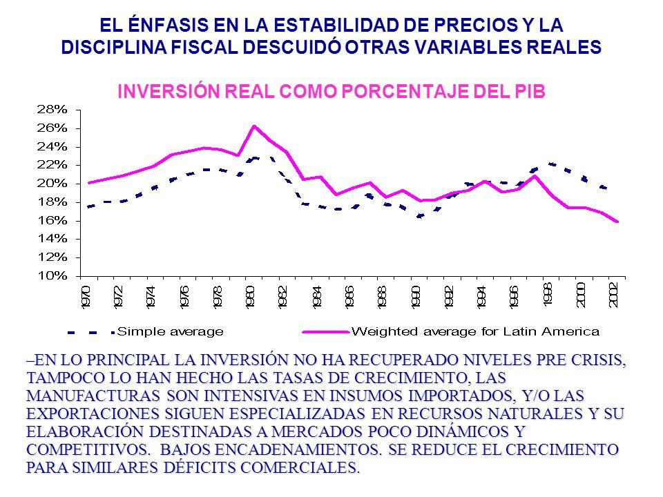 EL ÉNFASIS EN LA ESTABILIDAD DE PRECIOS Y LA DISCIPLINA FISCAL DESCUIDÓ OTRAS VARIABLES REALES INVERSIÓN REAL COMO PORCENTAJE DEL PIB –EN LO PRINCIPAL