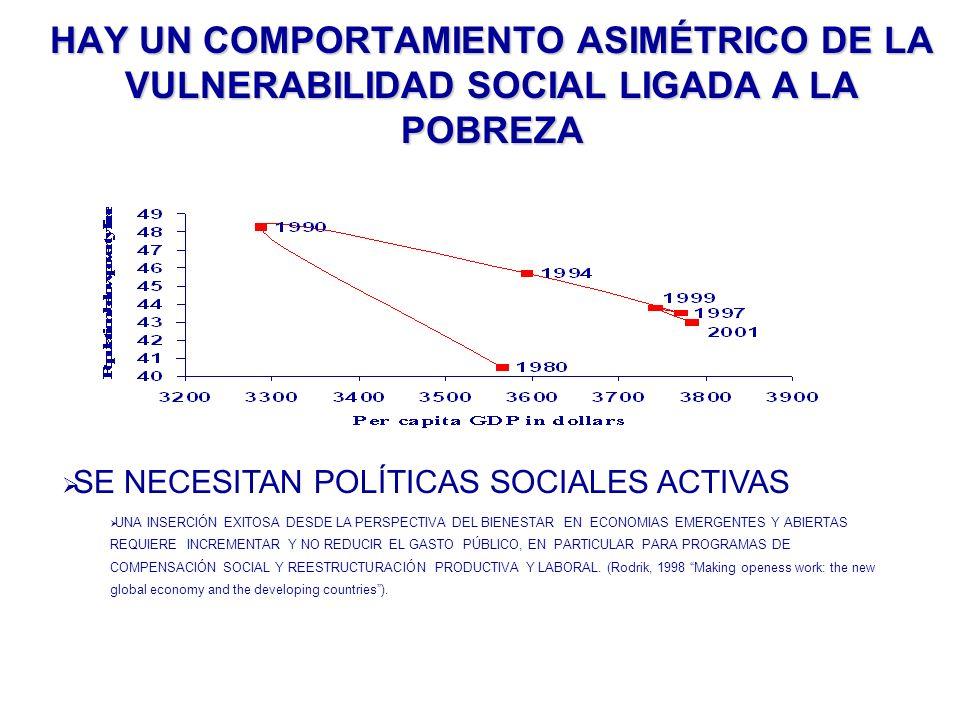 HAY UN COMPORTAMIENTO ASIMÉTRICO DE LA VULNERABILIDAD SOCIAL LIGADA A LA POBREZA SE NECESITAN POLÍTICAS SOCIALES ACTIVAS UNA INSERCIÓN EXITOSA DESDE L