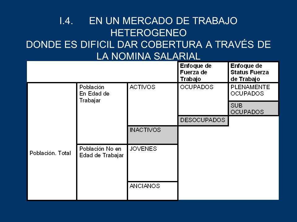 I.4.EN UN MERCADO DE TRABAJO HETEROGENEO DONDE ES DIFICIL DAR COBERTURA A TRAVÉS DE LA NOMINA SALARIAL