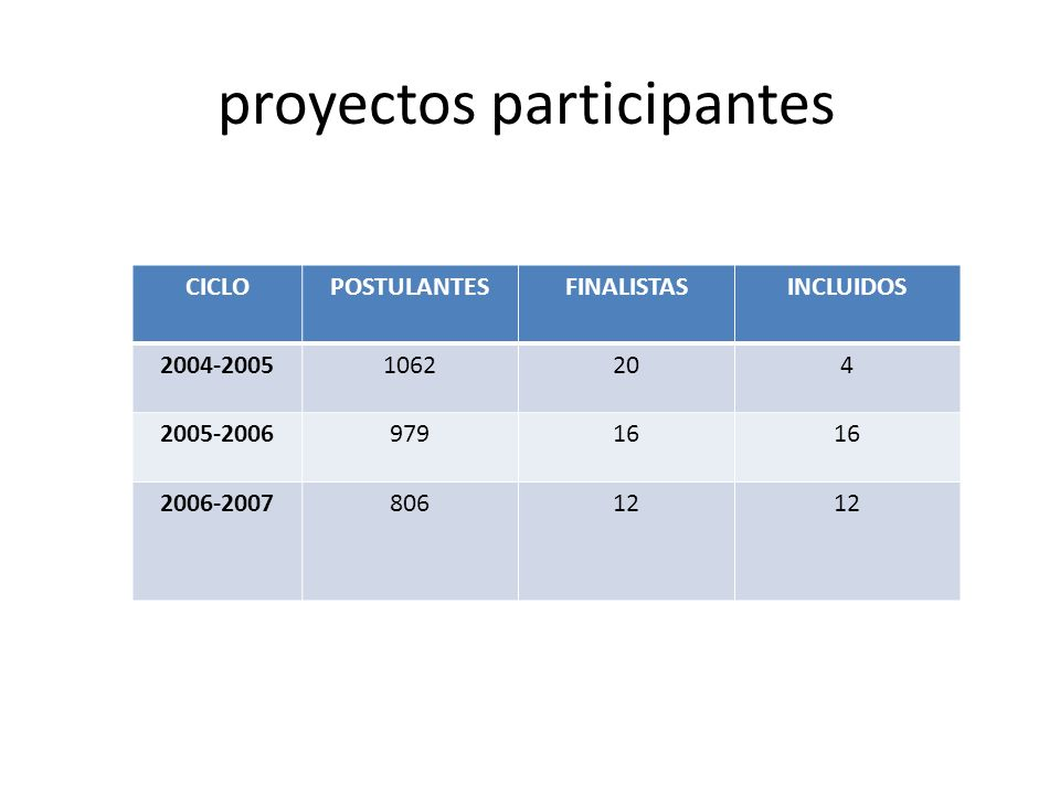 proyectos participantes CICLOPOSTULANTESFINALISTASINCLUIDOS 2004-20051062204 2005-200697916 2006-200780612