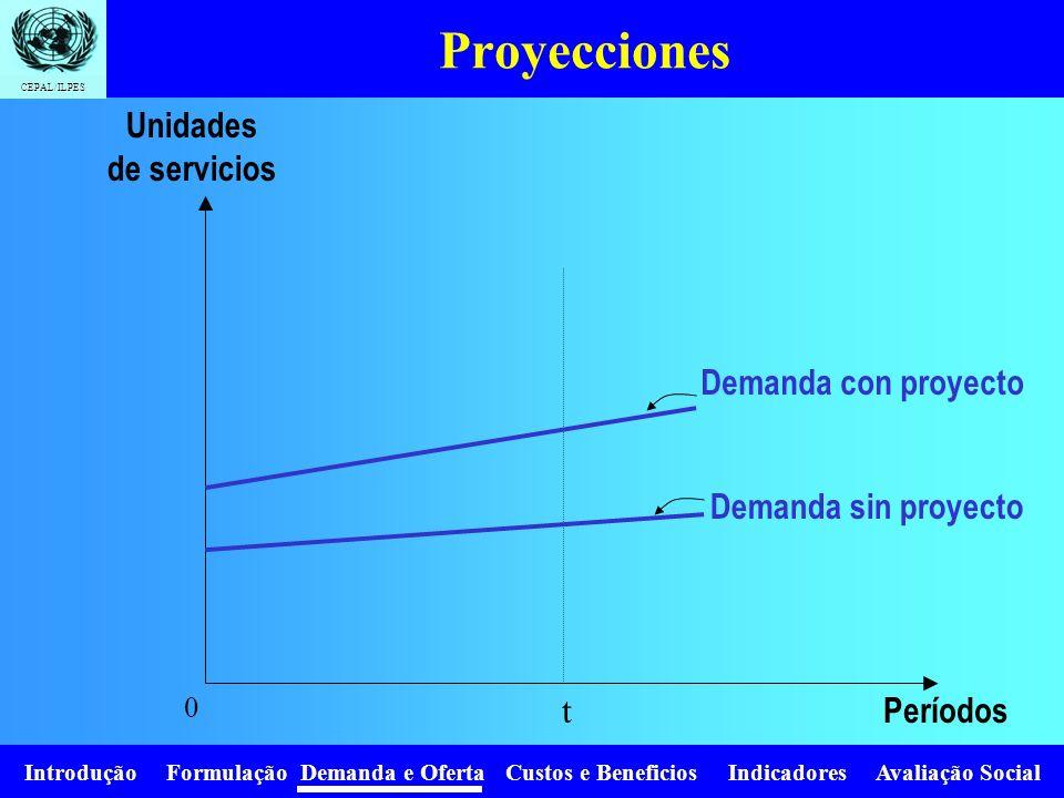 Introdução Formulação Demanda e Oferta Custos e Beneficios Indicadores Avaliação Social CEPAL/ILPES Existen diversos métodos para proyectar el consumo