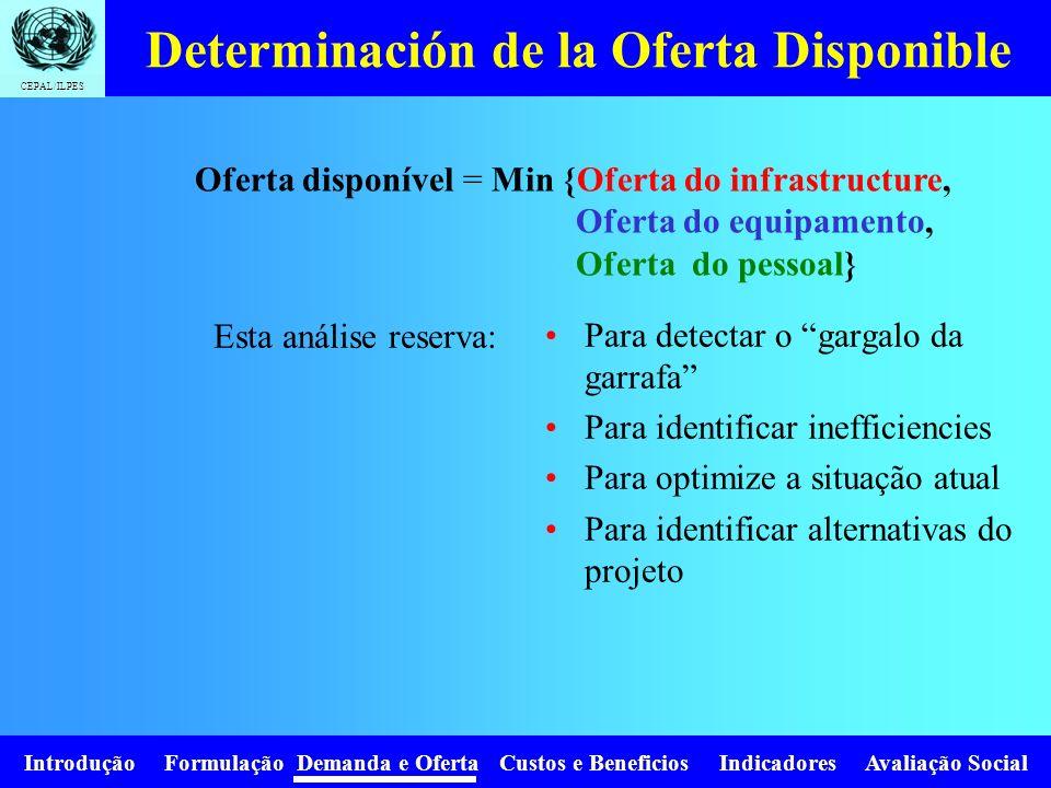 Introdução Formulação Demanda e Oferta Custos e Beneficios Indicadores Avaliação Social CEPAL/ILPES Determinación de la Oferta: Personal É necessário