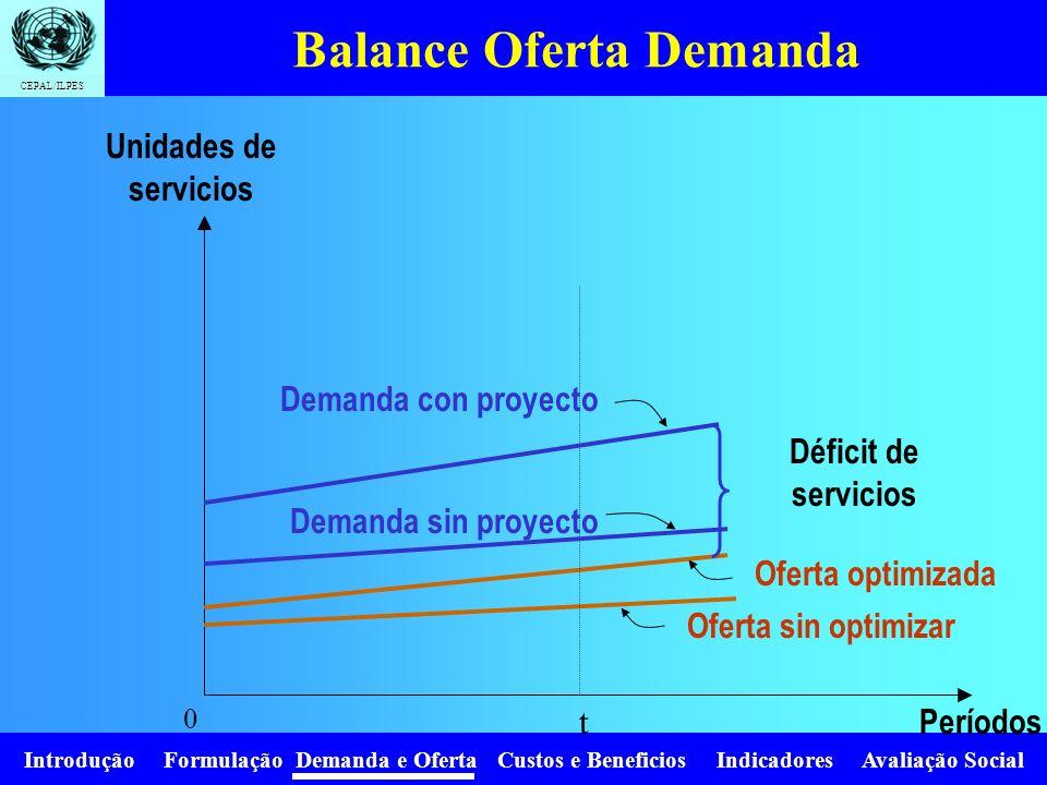 Introdução Formulação Demanda e Oferta Custos e Beneficios Indicadores Avaliação Social CEPAL/ILPES Proyección de la oferta Asumir mantenimiento adecu