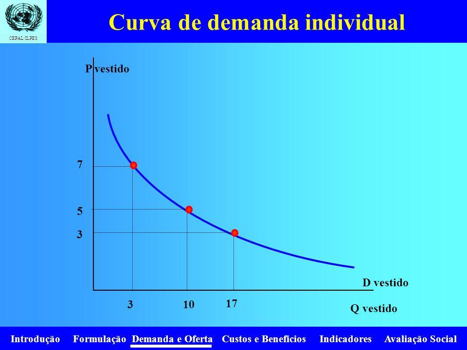 Introdução Formulação Demanda e Oferta Custos e Beneficios Indicadores Avaliação Social CEPAL/ILPES Curva de Demanda (precio – consumo) Los puntos de