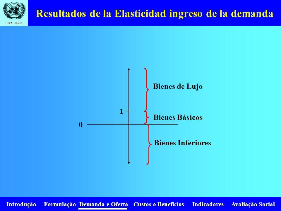 Introdução Formulação Demanda e Oferta Custos e Beneficios Indicadores Avaliação Social CEPAL/ILPES Elasticidad ingreso y tipo de bien