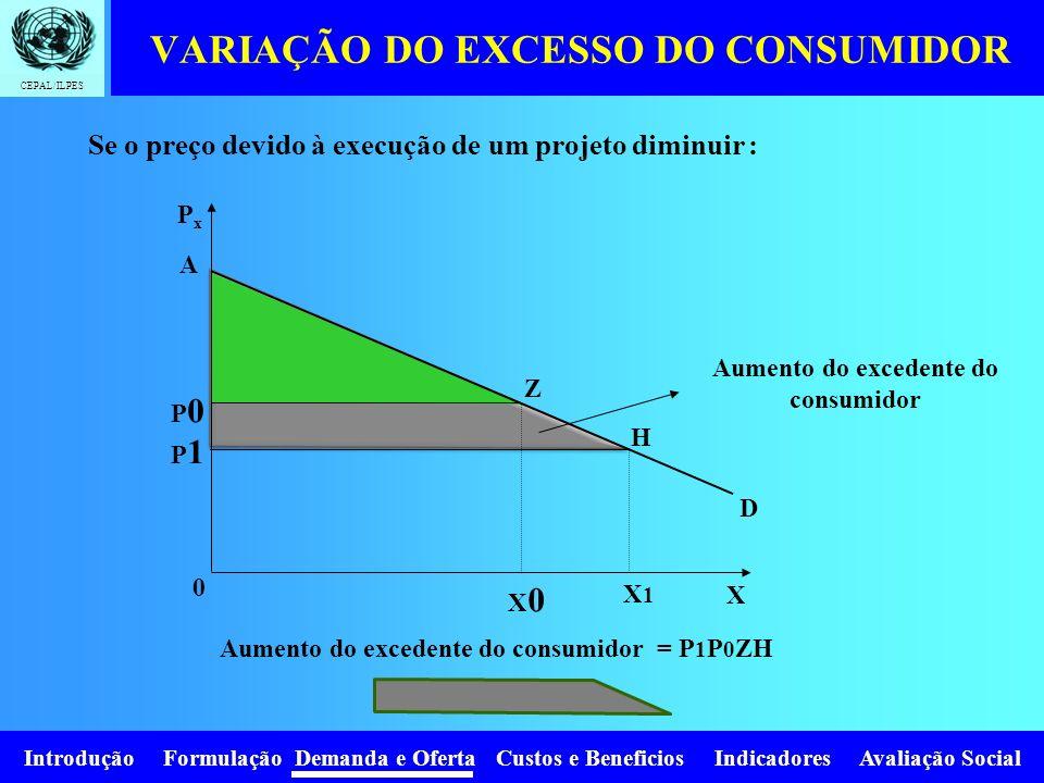 Introdução Formulação Demanda e Oferta Custos e Beneficios Indicadores Avaliação Social CEPAL/ILPES O máximo que é arranjado para pagar perto X0 (0AZX