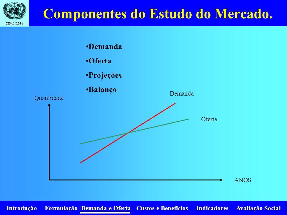 Introdução Formulação Demanda e Oferta Custos e Beneficios Indicadores Avaliação Social CEPAL/ILPES Componentes do Estudo do Mercado.