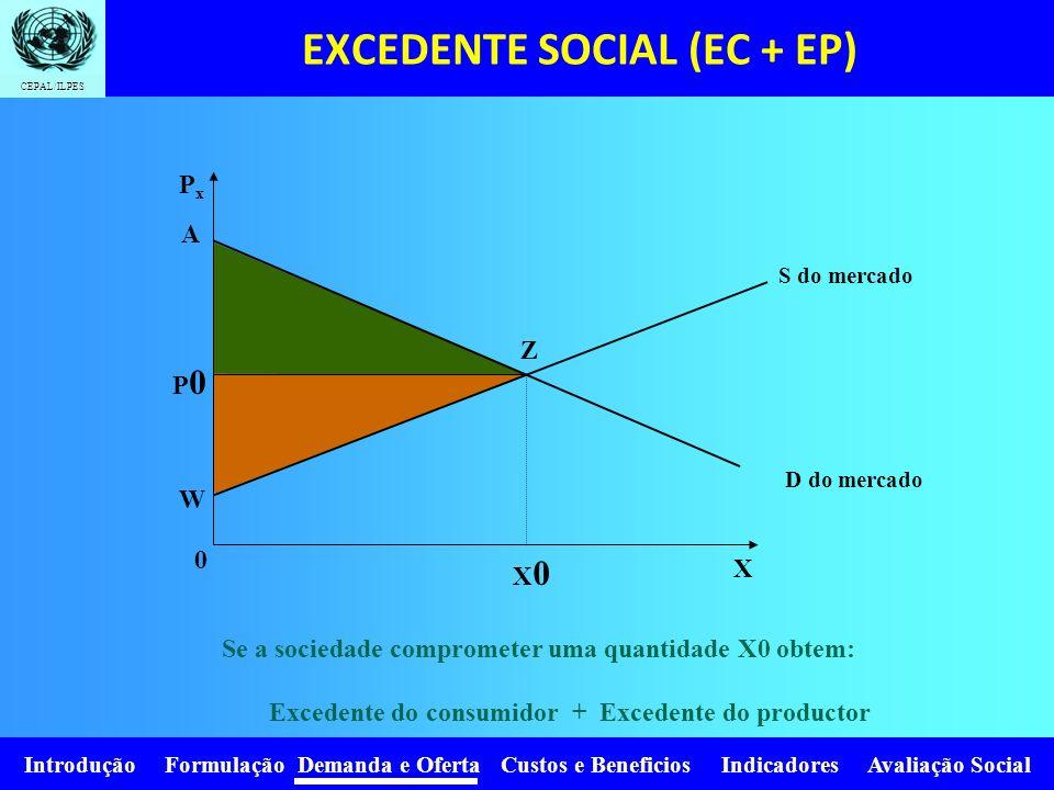 Introdução Formulação Demanda e Oferta Custos e Beneficios Indicadores Avaliação Social CEPAL/ILPES Se o preço devido à execução de um projeto diminui