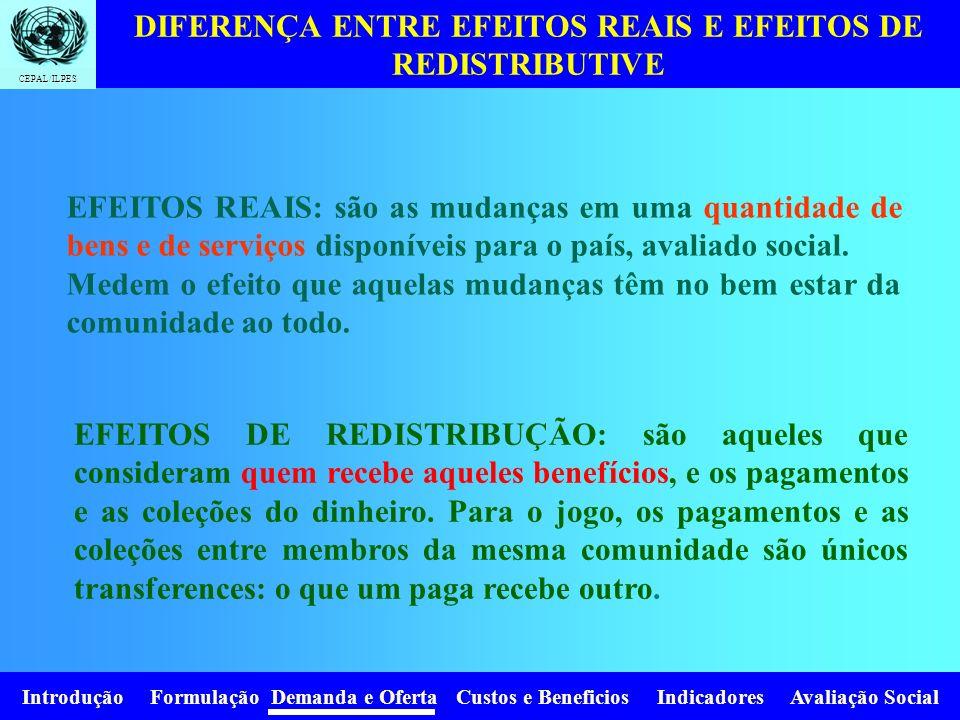 Introdução Formulação Demanda e Oferta Custos e Beneficios Indicadores Avaliação Social CEPAL/ILPES X 0 PxPx D do mercado P0P0 X0X0 A Z Se a sociedade
