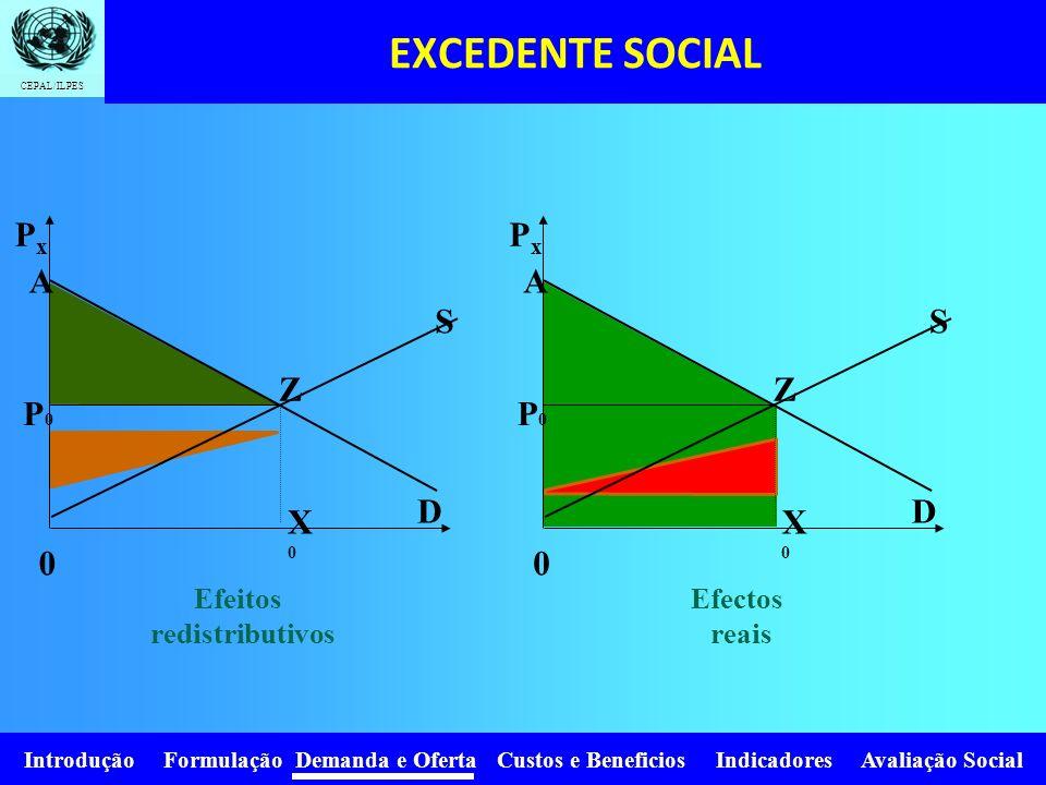Introdução Formulação Demanda e Oferta Custos e Beneficios Indicadores Avaliação Social CEPAL/ILPES EXCEDENTE SOCIAL (EC + EP) GRUPOSBeneficiosCustosB