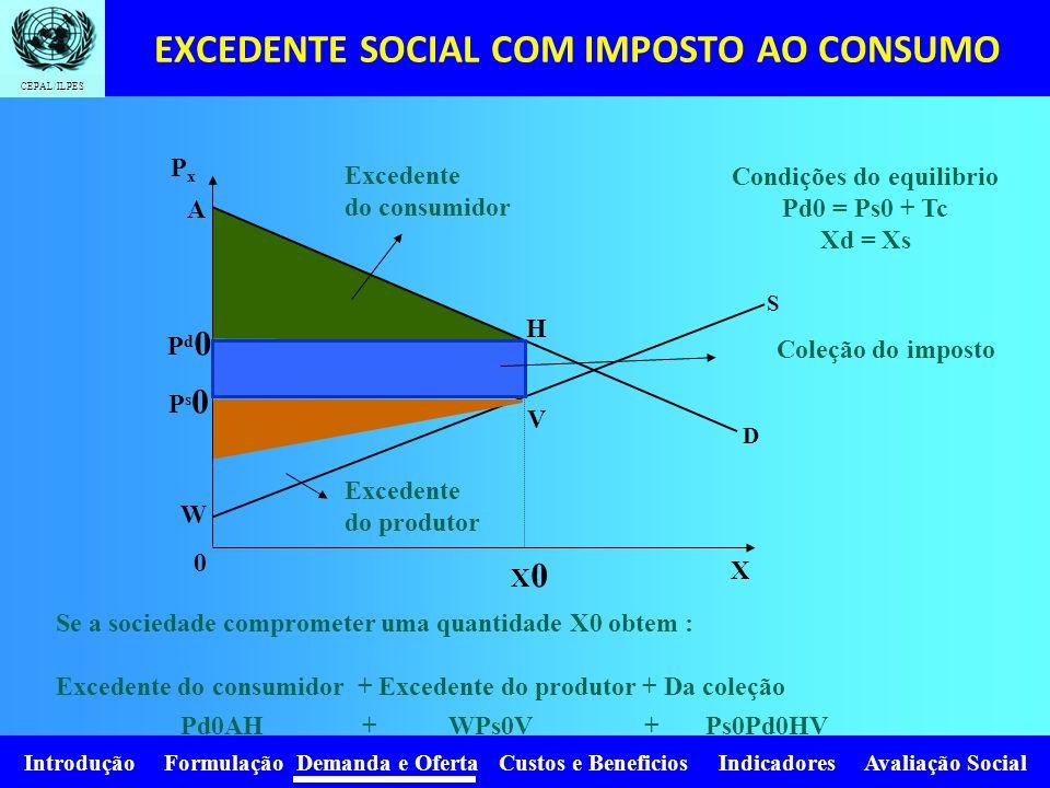 Introdução Formulação Demanda e Oferta Custos e Beneficios Indicadores Avaliação Social CEPAL/ILPES 0 PxPx D P0P0 X0X0 A Z S 0 PxPx D P0P0 X0X0 A Z S