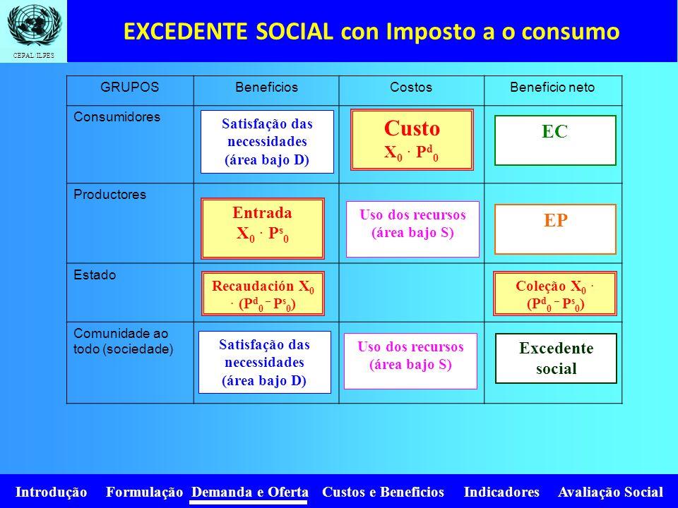 Introdução Formulação Demanda e Oferta Custos e Beneficios Indicadores Avaliação Social CEPAL/ILPES X 0 PxPx D Ps0Ps0 X0X0 A H Se a sociedade comprome
