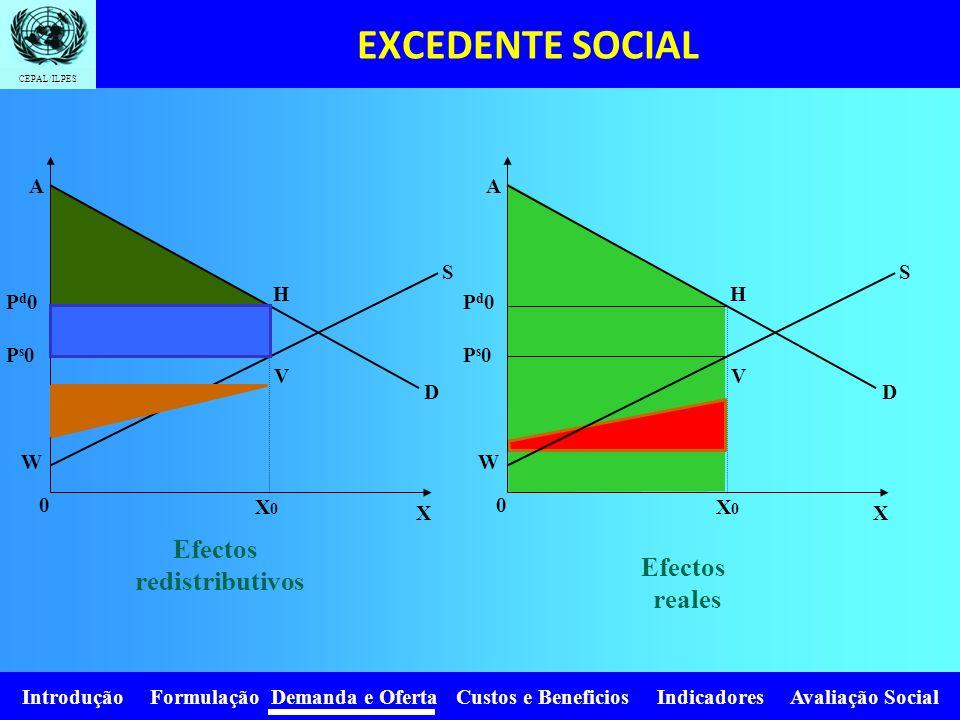 Introdução Formulação Demanda e Oferta Custos e Beneficios Indicadores Avaliação Social CEPAL/ILPES GRUPOSBeneficiosCostosBeneficio neto Consumidores