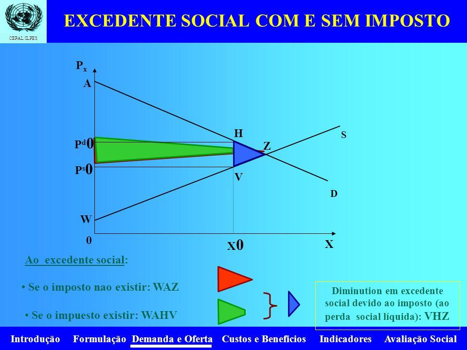 Introdução Formulação Demanda e Oferta Custos e Beneficios Indicadores Avaliação Social CEPAL/ILPES Efectos redistributivos Efectos reales X 0 D Ps0Ps