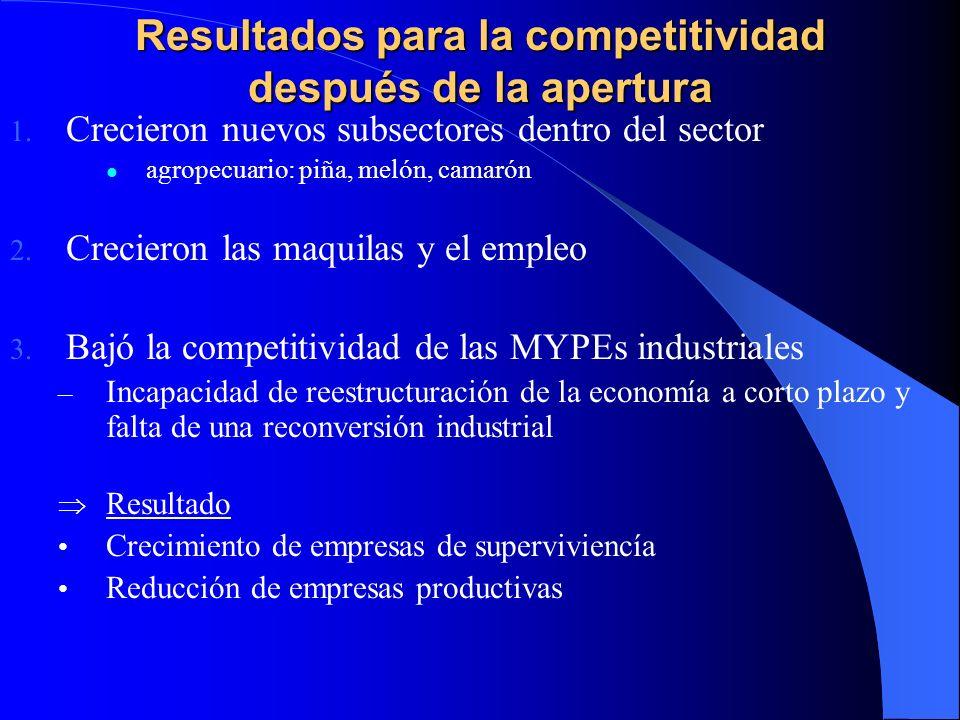 Resultados para la competitividad después de la apertura 1. Crecieron nuevos subsectores dentro del sector agropecuario: piña, melón, camarón 2. Creci
