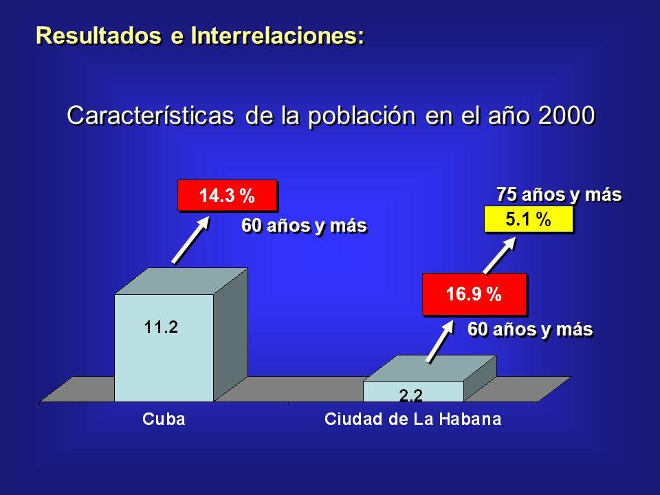 14.3 % 60 años y más 16.9 % 60 años y más 5.1 % 75 años y más Características de la población en el año 2000 Resultados e Interrelaciones: