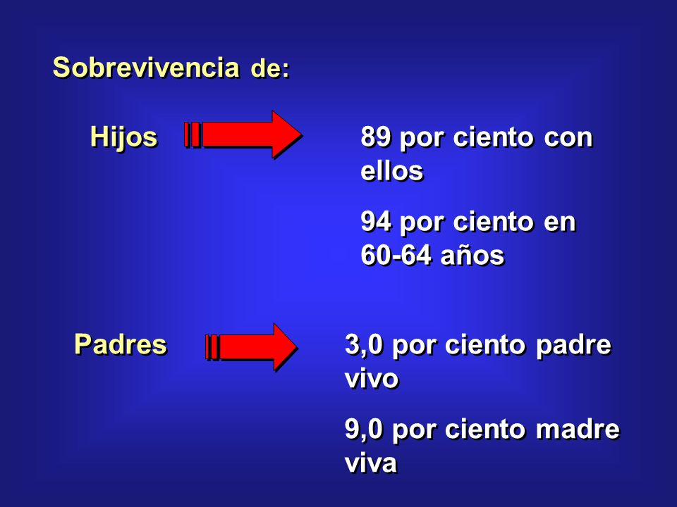 Sobrevivencia de: Hijos89 por ciento con ellos 94 por ciento en 60-64 años Hijos89 por ciento con ellos 94 por ciento en 60-64 años Padres3,0 por ciento padre vivo 9,0 por ciento madre viva Padres3,0 por ciento padre vivo 9,0 por ciento madre viva