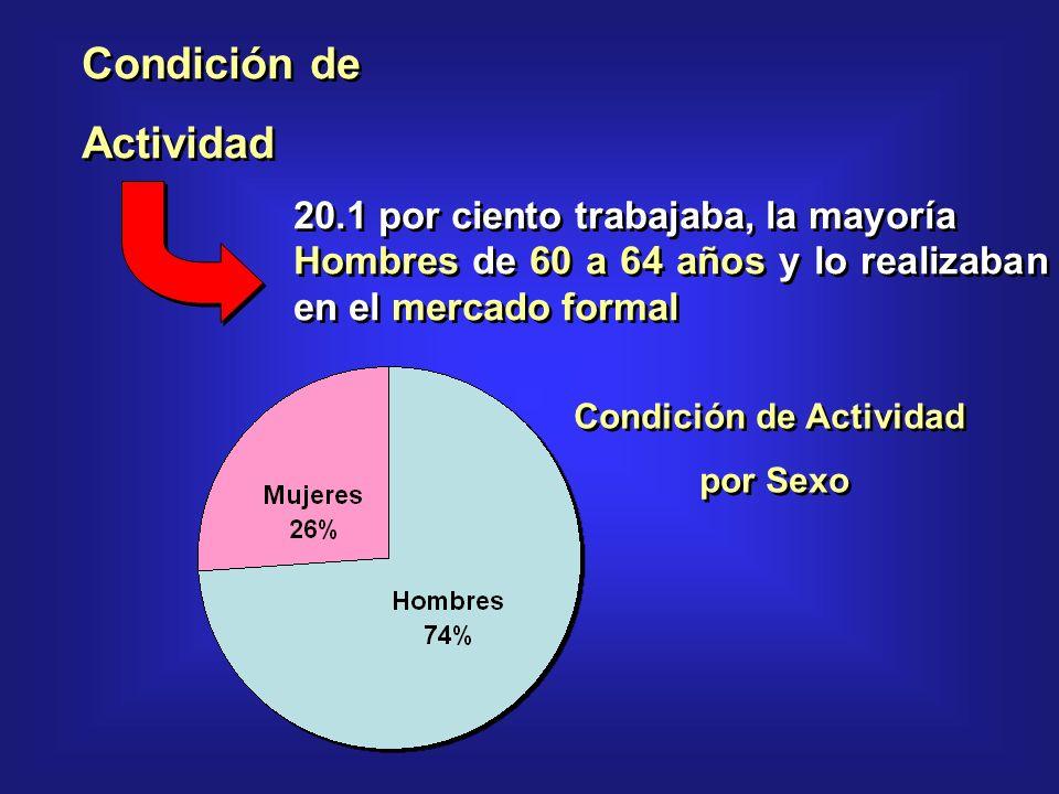Condición de Actividad 20.1 por ciento trabajaba, la mayoría Hombres de 60 a 64 años y lo realizaban en el mercado formal Condición de Actividad 20.1 por ciento trabajaba, la mayoría Hombres de 60 a 64 años y lo realizaban en el mercado formal Condición de Actividad por Sexo Condición de Actividad por Sexo