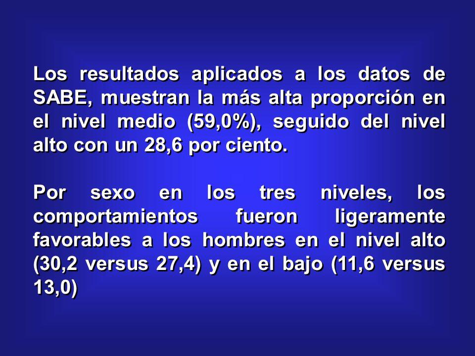 Los resultados aplicados a los datos de SABE, muestran la más alta proporción en el nivel medio (59,0%), seguido del nivel alto con un 28,6 por ciento.