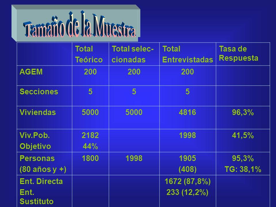 Total Teórico Total selec- cionadas Total Entrevistadas Tasa de Respuesta AGEM200 Secciones555 Viviendas5000 481696,3% Viv.Pob.