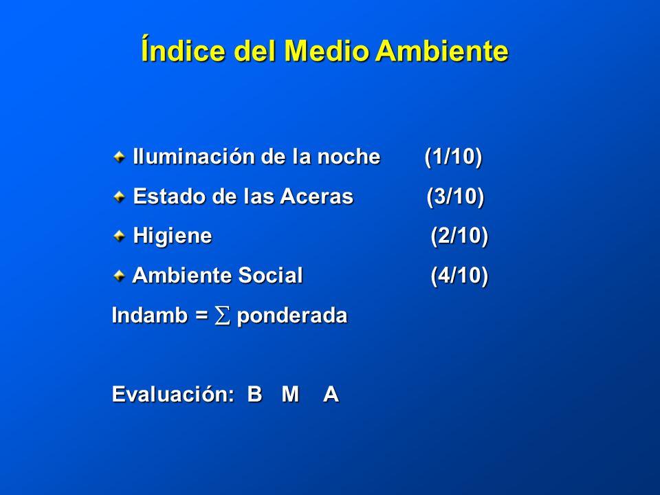 Índice del Medio Ambiente Iluminación de la noche (1/10) Iluminación de la noche (1/10) Estado de las Aceras (3/10) Estado de las Aceras (3/10) Higiene (2/10) Higiene (2/10) Ambiente Social (4/10) Ambiente Social (4/10) Indamb = ponderada Evaluación: B M A
