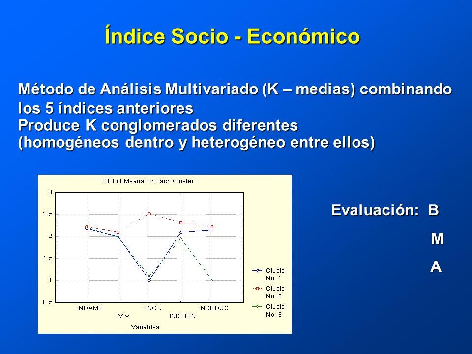 Índice Socio - Económico Método de Análisis Multivariado (K – medias) combinando los 5 índices anteriores Produce K conglomerados diferentes (homogéneos dentro y heterogéneo entre ellos) Evaluación: B M A