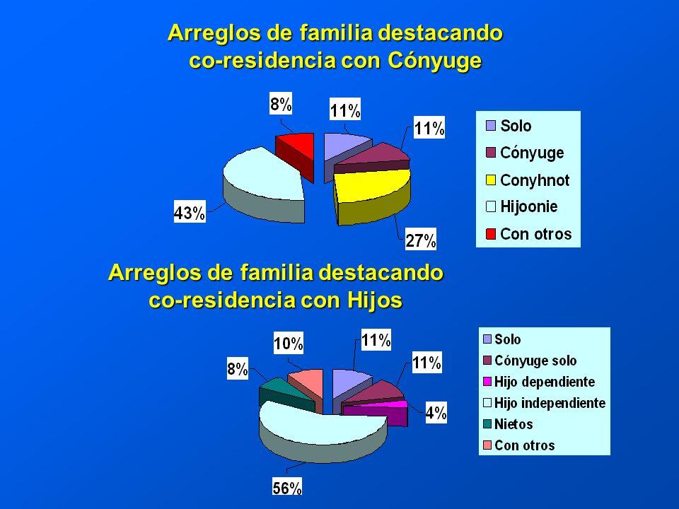 Arreglos de familia destacando co-residencia con Cónyuge Arreglos de familia destacando co-residencia con Hijos