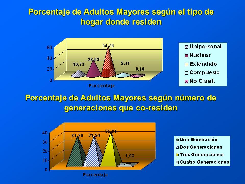 Porcentaje de Adultos Mayores según el tipo de hogar donde residen Porcentaje de Adultos Mayores según número de generaciones que co-residen
