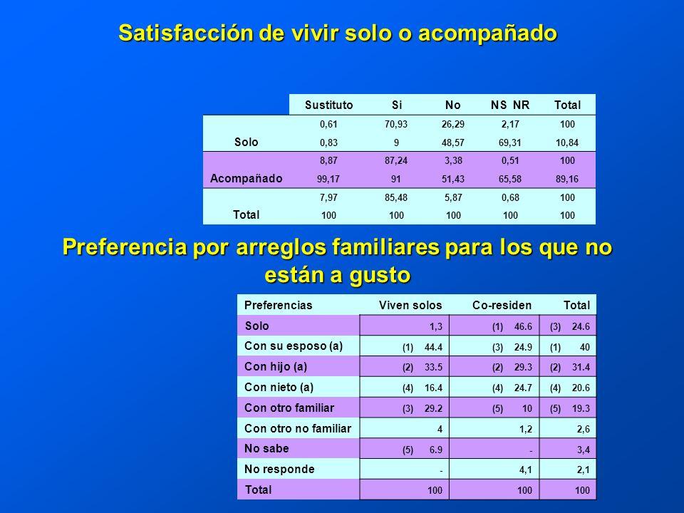 SustitutoSiNoNS NRTotal Solo 0,6170,9326,292,17100 0,83948,5769,3110,84 Acompañado 8,8787,243,380,51100 99,179151,4365,5889,16 Total 7,9785,485,870,68100 PreferenciasViven solosCo-residenTotal Solo 1,3(1) 46.6(3) 24.6 Con su esposo (a) (1) 44.4(3) 24.9(1) 40 Con hijo (a) (2) 33.5(2) 29.3(2) 31.4 Con nieto (a) (4) 16.4(4) 24.7(4) 20.6 Con otro familiar (3) 29.2(5) 10(5) 19.3 Con otro no familiar 41,22,6 No sabe (5) 6.9-3,4 No responde -4,12,1 Total 100 Satisfacción de vivir solo o acompañado Preferencia por arreglos familiares para los que no están a gusto