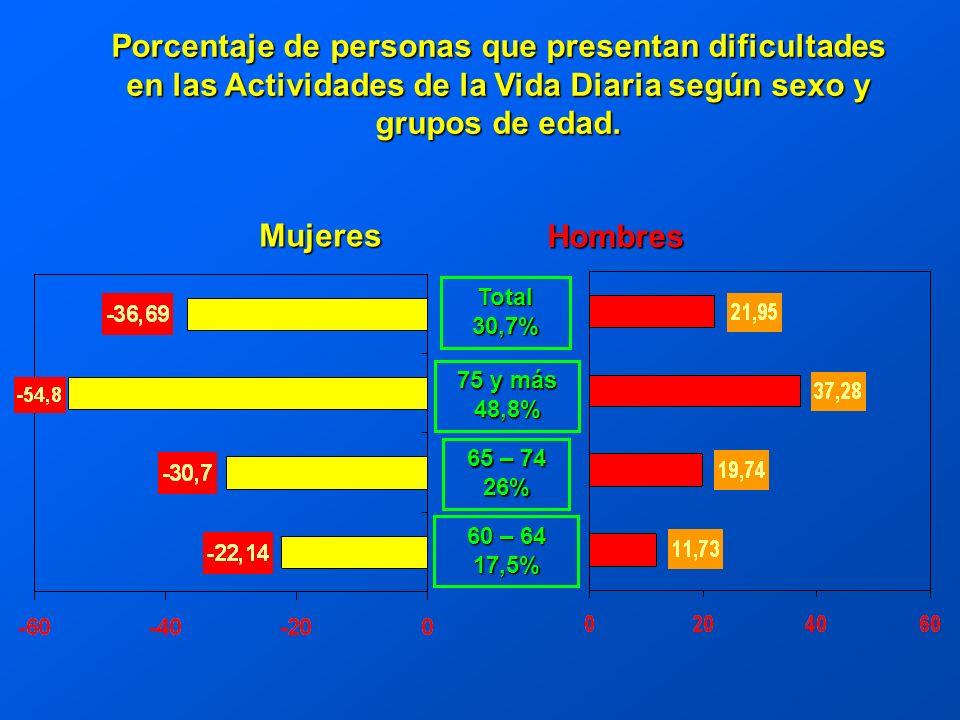Mujeres Hombres Total 30,7% 75 y más 48,8% 65 – 74 26% 60 – 64 17,5% Porcentaje de personas que presentan dificultades en las Actividades de la Vida Diaria según sexo y grupos de edad.