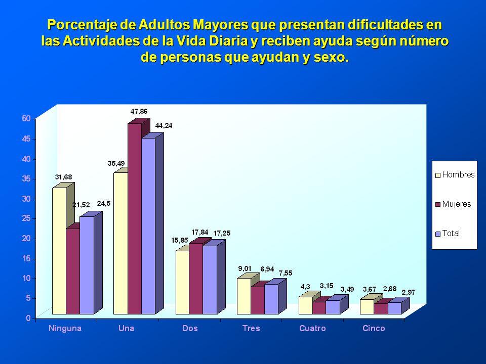 Porcentaje de Adultos Mayores que presentan dificultades en las Actividades de la Vida Diaria y reciben ayuda según número de personas que ayudan y sexo.