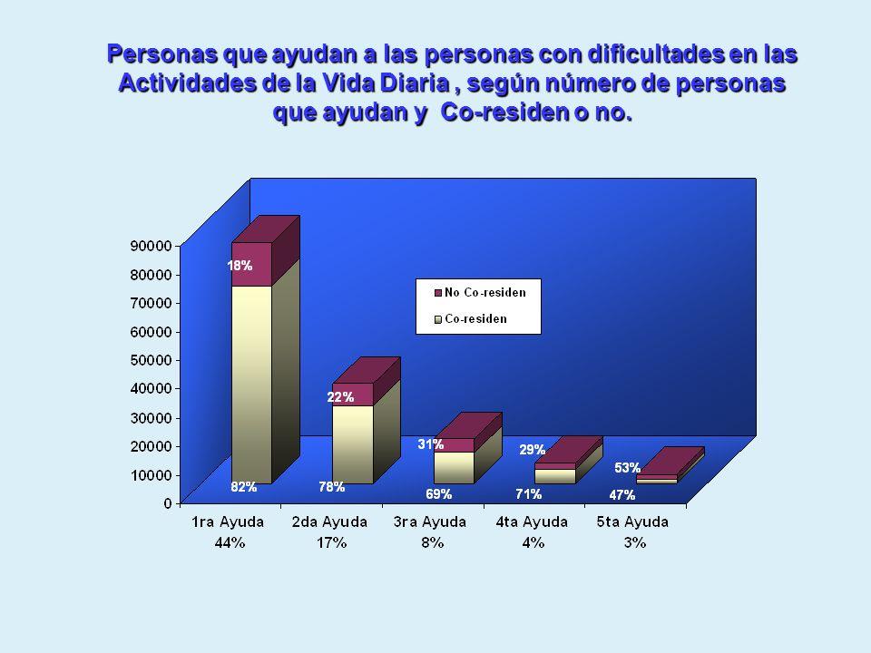 Personas que ayudan a las personas con dificultades en las Actividades de la Vida Diaria, según número de personas que ayudan y Co-residen o no.
