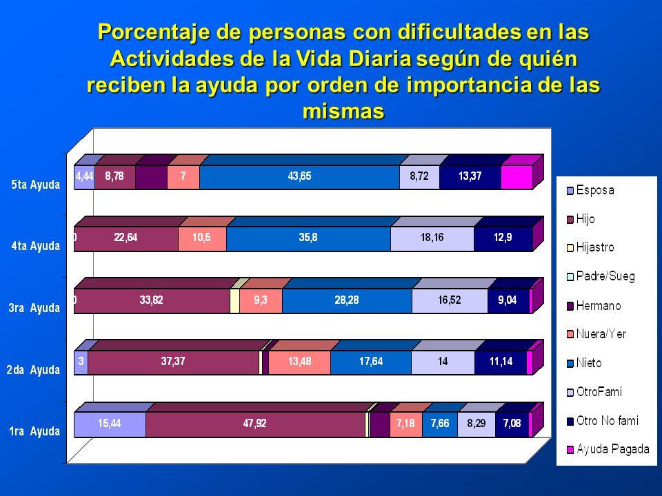 Porcentaje de personas con dificultades en las Actividades de la Vida Diaria según de quién reciben la ayuda por orden de importancia de las mismas