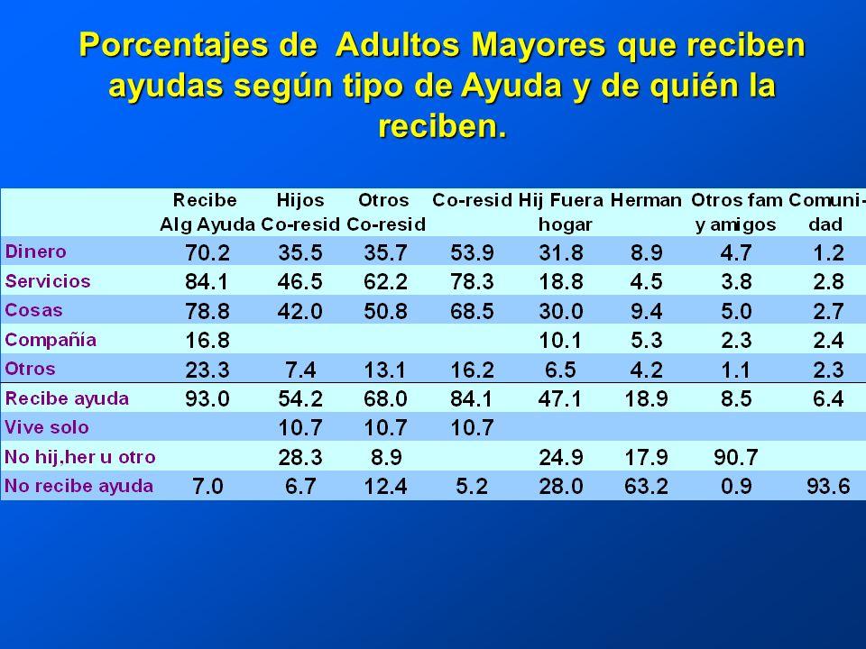 Porcentajes de Adultos Mayores que reciben ayudas según tipo de Ayuda y de quién la reciben.